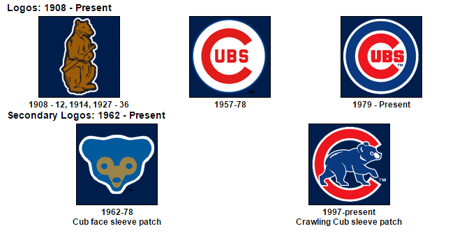 History of Cubs Logo