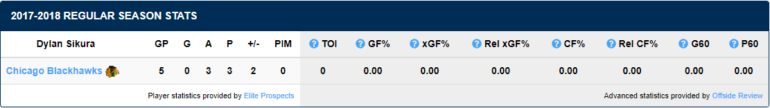 Dylan Sikura 2017-18 NHL stats